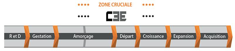 zone-cruciale-c3e-10-ans
